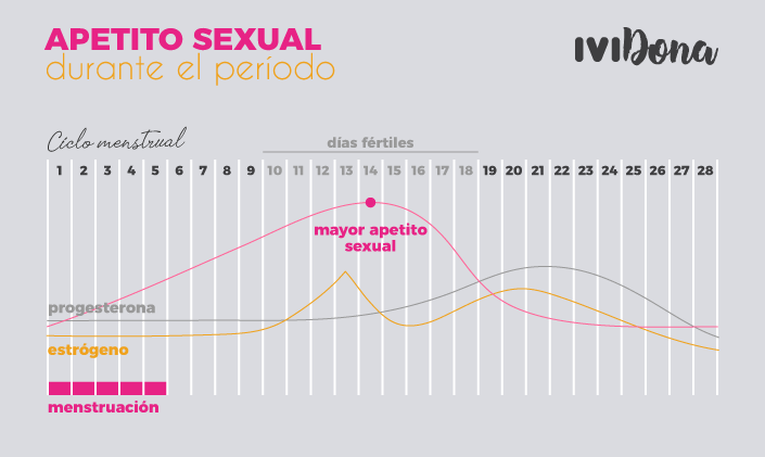 apetito sexual-infografia