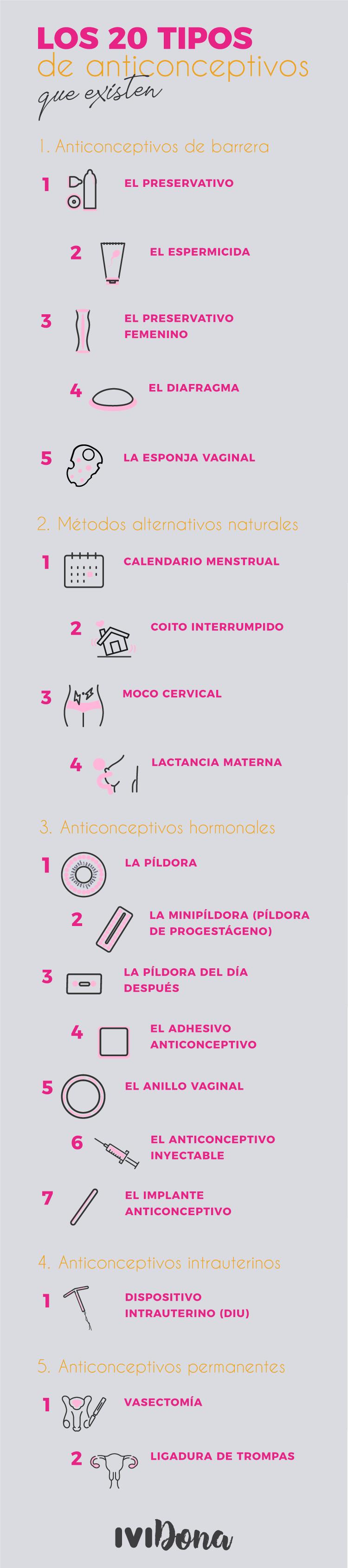 ipos de anticonceptivos-infografia-n