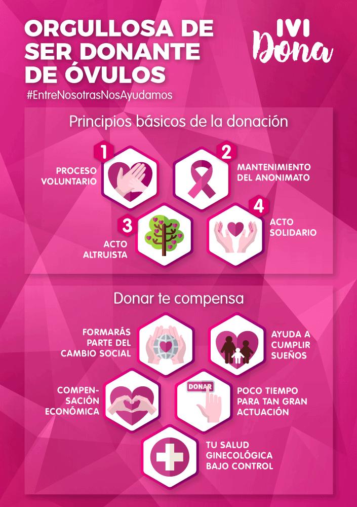 Infografia orgullosa de ser donante