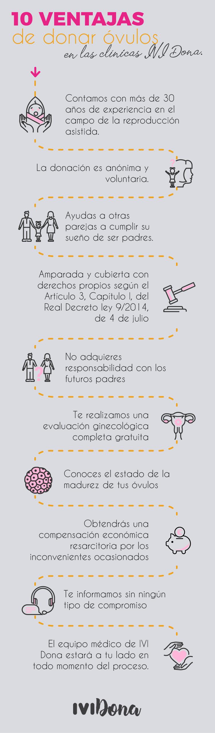 infografía sobre las ventajas de donar óvulos